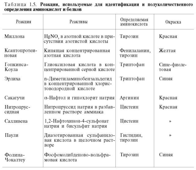 Работа автоматического анализатора аминокислот (принципиальная схема.  1 - смеситель; 2 - фотоэлектроколориметр; 3...