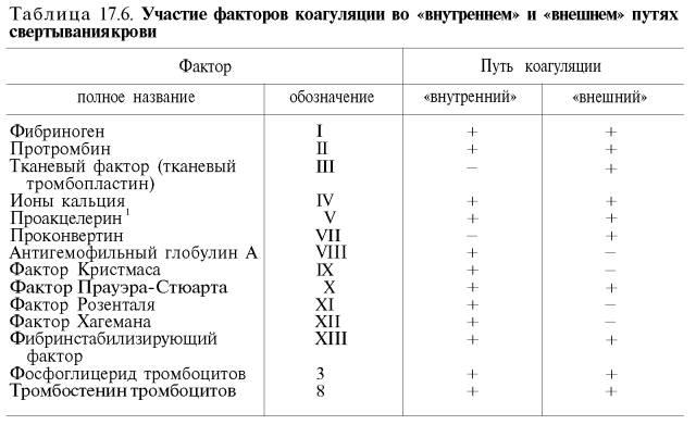 Соли в крови таблица