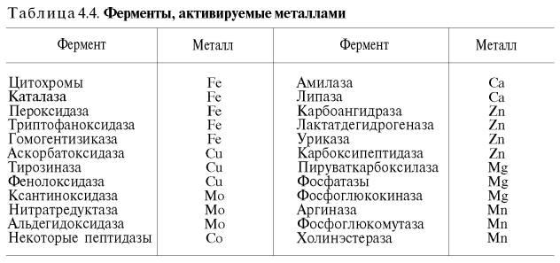 В ряде случаев ионы металлов