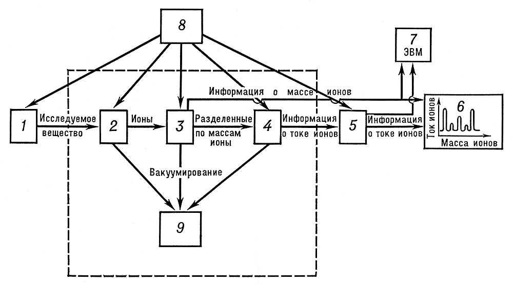 схема масс-спектрометра: 1