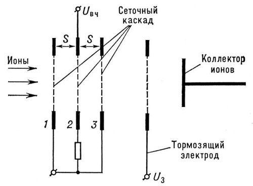Схема радиочастотного