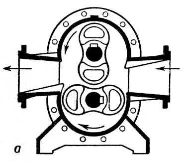 Схема двухроторного насоса.