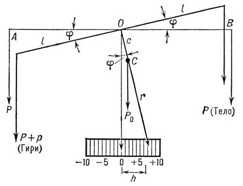 Схема равноплечных рычажных