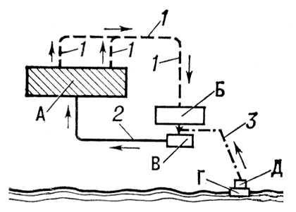 Общая схема водоснабжения: 1