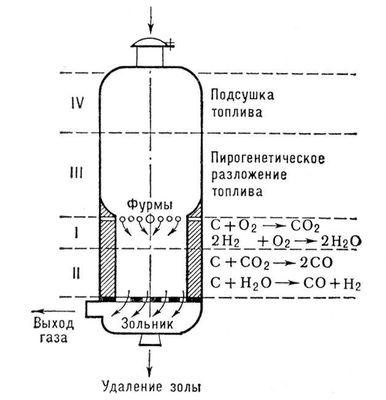 Схема газогенератора с