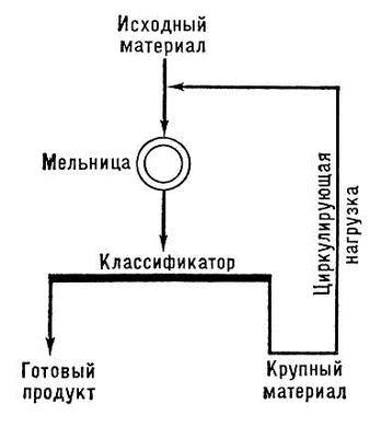 Схема замкнутого цикла