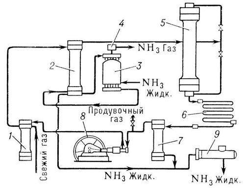 Агрегат синтеза аммиака