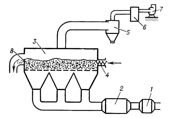 гидродинамика кипящего слоя: