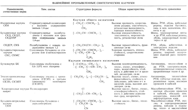 Наиб. распространенные мономеры для произ-ва К. с. -бутадиен, изопрен, стирол, a-метилстирол, хлоропрен, изобутилен...