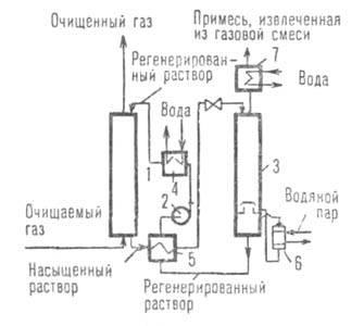 активные транспортеры при абсорбции