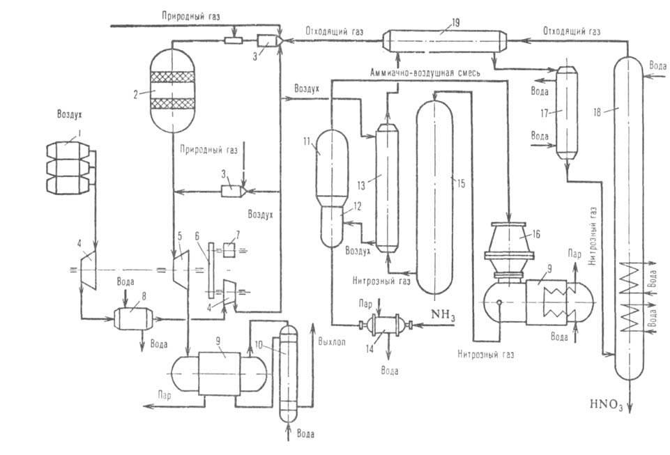 Рис. 1. Схема производства азотной кислоты под единым. давлением.  Температура.  0,65-0,70 МПа): 1-воздушный фильтр...