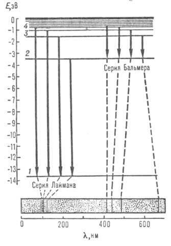 Уровни энергии атома водорода