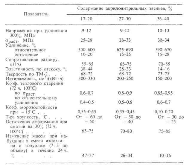 Табл. 2. свойства резин* на основе бутадиен-нитрильных каучуков с различным содержанием акрилонитрильных звеньев.