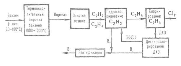 Получение винилхлорида