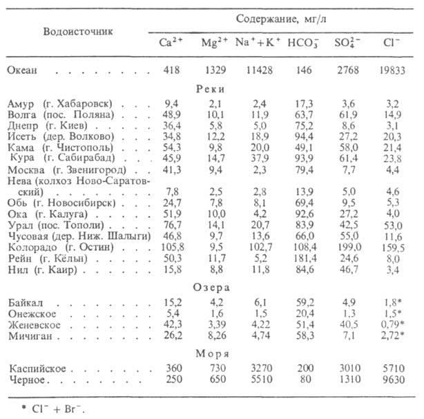 Концентрация. содержащиеся в природном воде, - СО2, N2 (характерны как для поверхностных, так и для глубинных условий)...