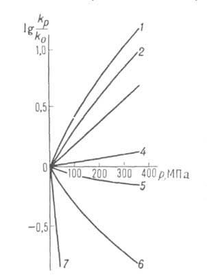 Зависимость константы скорости от давления