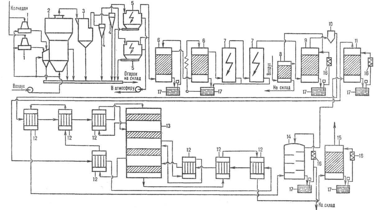 Рис. 2. Схема производства серной кислоты из колчедана.  1 - тарельчатый питатель; 2 - печь; 3 - котел-утилизатор; 4...