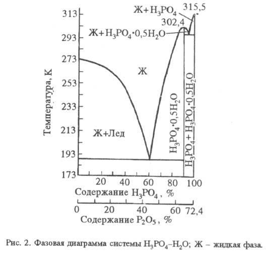 Фосфорную кислоту расписывать на ионы