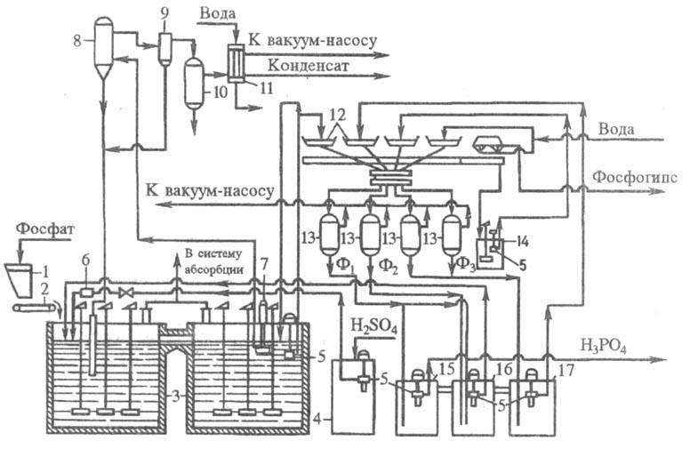 Рис. 4. Технологическая схема типового производства экстракционной H3PO4 в дигидратном процессе из апатитового...