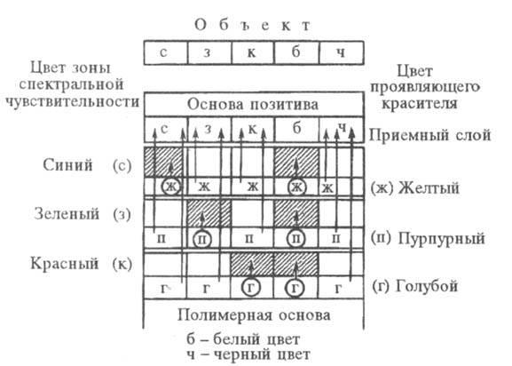 Схема диффузионного цветного