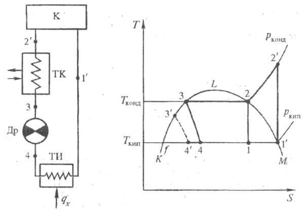 Схема парокомпрессионной