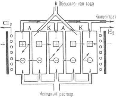 Многокамерный электродиализатор для обессоливания растворов хлорида натрия