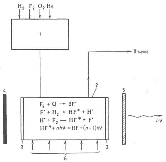 Схема фтор-водородпого лазера