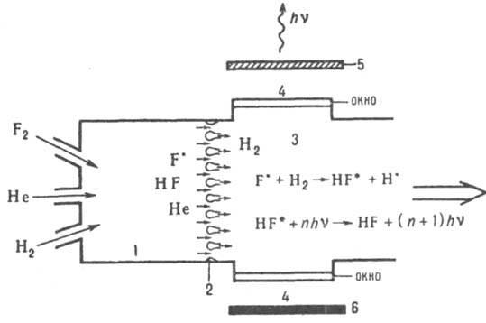 Схема фтор-водородного лазера