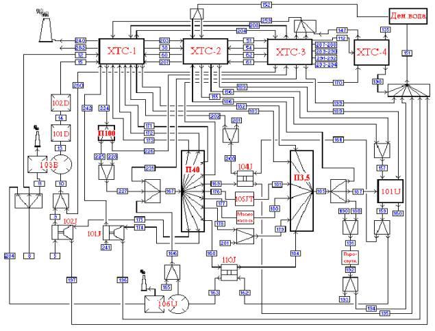 схему производства аммиака