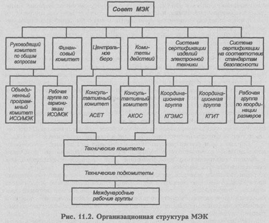 Структура технических органов