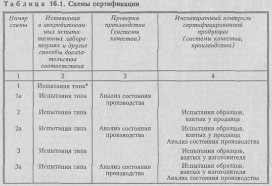 Схемы сертификации.
