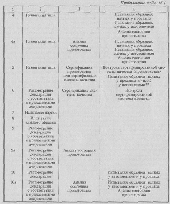 Схемы сертификации - выбор схемы сертификации продукции, перечень схем сертификации установленных...