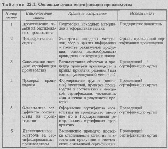 Сертификаты на систему