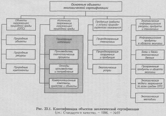 экологической сертификации