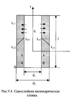 Температуры поверхностей стенки t